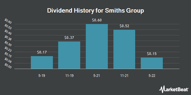 Dividend Payments by Quarter for Smiths Group PLC (OTCMKTS:SMGZY)