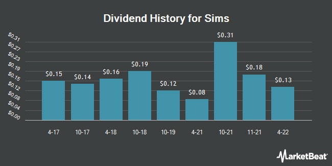 Dividend Payments by Quarter for Sims Metal Management (OTCMKTS:SMSMY)