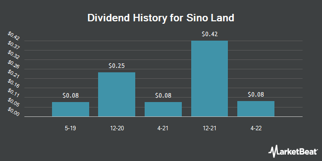 Dividend Payments by Quarter for Sino Land (OTCMKTS:SNLAY)