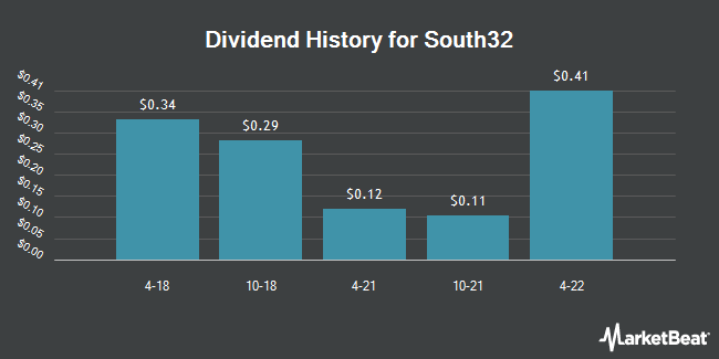 Dividend Payments by Quarter for South32 (OTCMKTS:SOUHY)