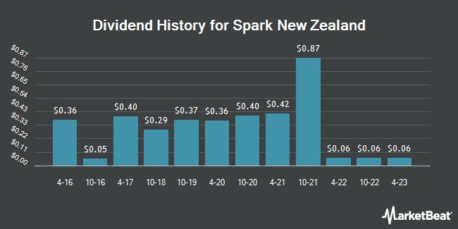 Dividend Payments by Quarter for Spark New Zealand (OTCMKTS:SPKKY)