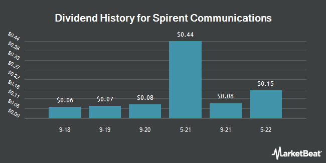 Dividend Payments by Quarter for Spirent Communications PLC (OTCMKTS:SPMYY)
