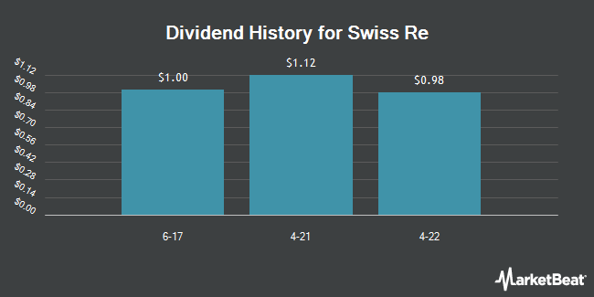 Dividend Payments by Quarter for Swiss Re (OTCMKTS:SSREY)