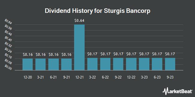 Dividend History for Sturgis Bancorp (OTCMKTS:STBI)