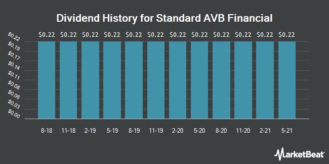 Dividend History for Standard AVB Financial (OTCMKTS:STND)
