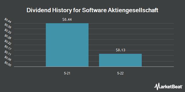 Dividend Payments by Quarter for Software AG (OTCMKTS:STWRY)