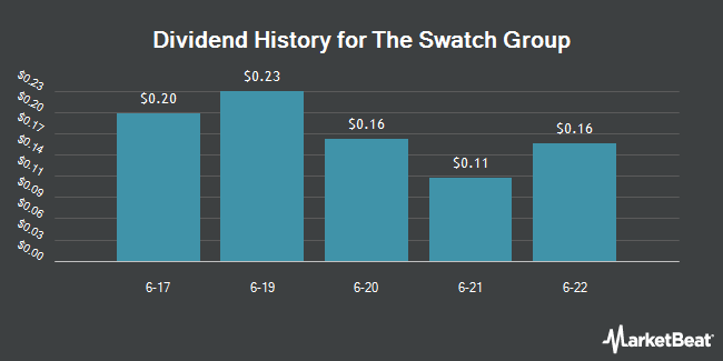 Dividend Payments by Quarter for Swatch Group AG (OTCMKTS:SWGAY)