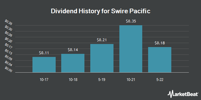 Dividend Payments by Quarter for Swire Pacific (OTCMKTS:SWRAY)