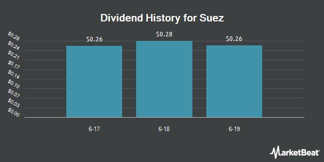 Dividend Payments by Quarter for SUEZ (OTCMKTS:SZEVY)