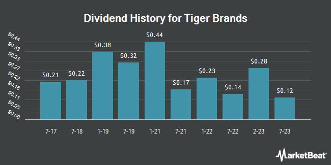 Dividend History for Tiger Brands (OTCMKTS:TBLMY)