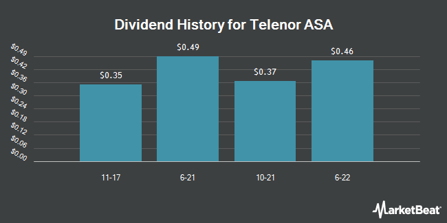 Dividend Payments by Quarter for Telenor ASA (OTCMKTS:TELNY)