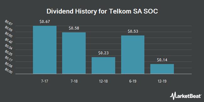 Dividend Payments by Quarter for Telkom SA Ltd ADS (OTCMKTS:TLKGY)