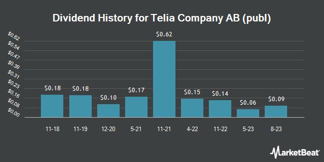 Dividend Payments by Quarter for TeliaSonera AB (OTCMKTS:TLSNY)