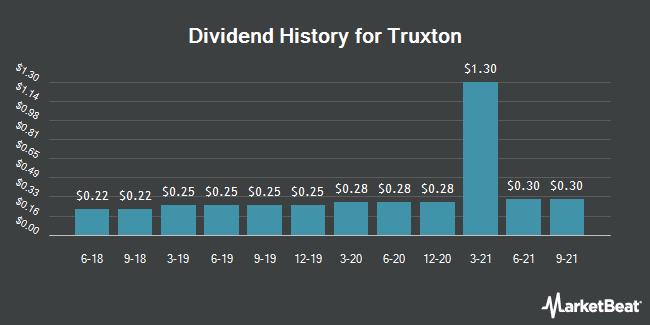 Dividend Payments by Quarter for Truxton (OTCMKTS:TRUX)