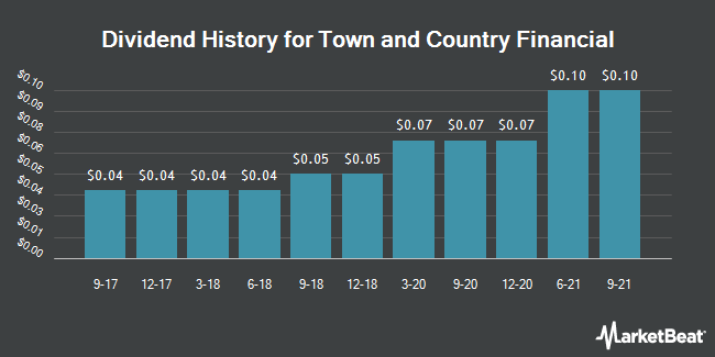 Dividend Payments by Quarter for Town & Country Financial (OTCMKTS:TWCF)