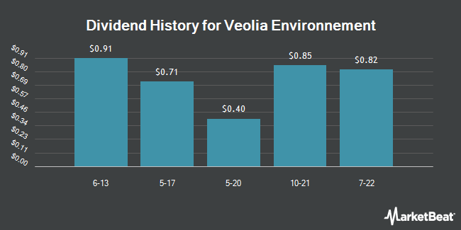 Dividend Payments by Quarter for Veolia Environnement SA (OTCMKTS:VEOEY)