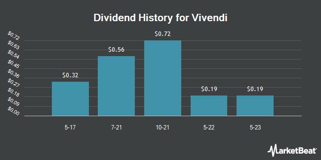Dividend Payments by Quarter for Vivendi SA (OTCMKTS:VIVHY)