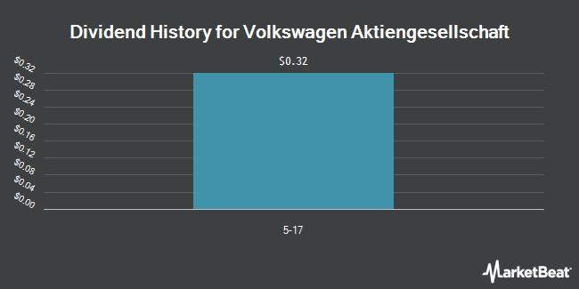 Dividend Payments by Quarter for Volkswagen AG (OTCMKTS:VLKAY)
