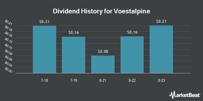 Dividend Payments by Quarter for Voestalpine (OTCMKTS:VLPNY)