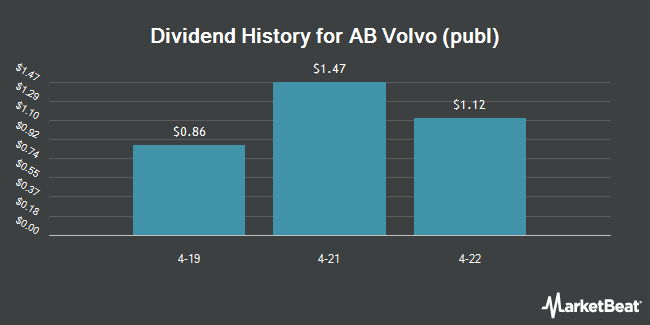 Dividend Payments by Quarter for AB Volvo (OTCMKTS:VLVLY)