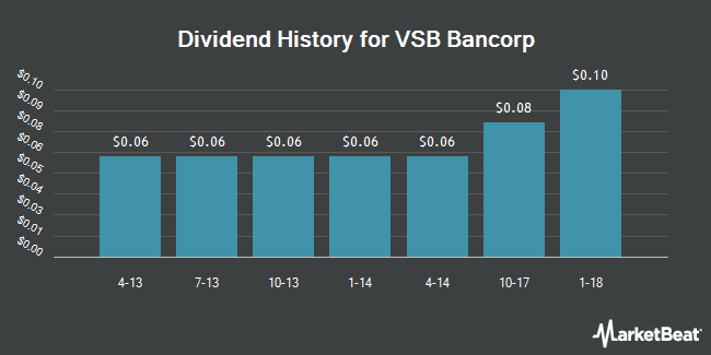 Dividend Payments by Quarter for VSB Bancorp (OTCMKTS:VSBN)