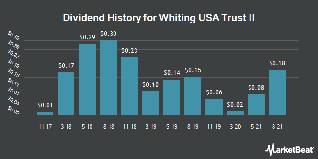 Dividend History for Whiting USA Trust II (OTCMKTS:WHZT)