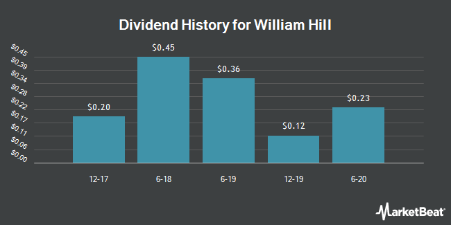 Dividend Payments by Quarter for William Hill (OTCMKTS:WIMHY)