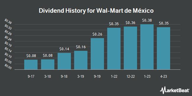 Dividend Payments by Quarter for Walmart de México y Centroamérica (OTCMKTS:WMMVY)