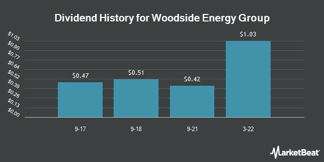 Dividend Payments by Quarter for WOODSIDE PET LT/ADR (OTCMKTS:WOPEY)