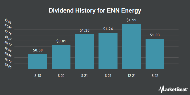 Dividend Payments by Quarter for ENN Energy (OTCMKTS:XNGSY)