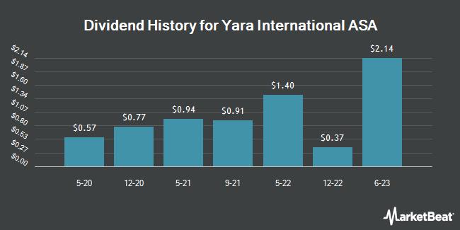 Dividend Payments by Quarter for Yara International ASA (OTCMKTS:YARIY)