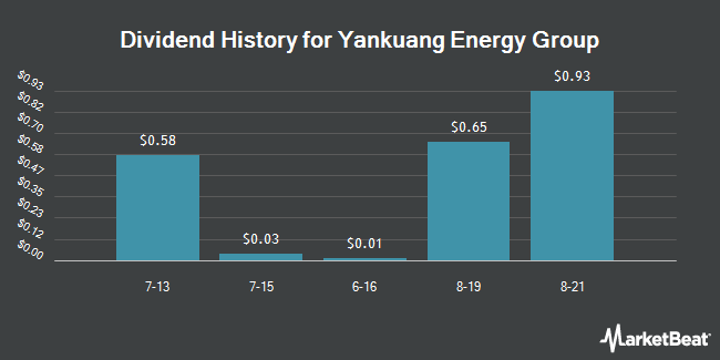 Dividend Payments by Quarter for Yanzhou Coal Mining (OTCMKTS:YZCAY)