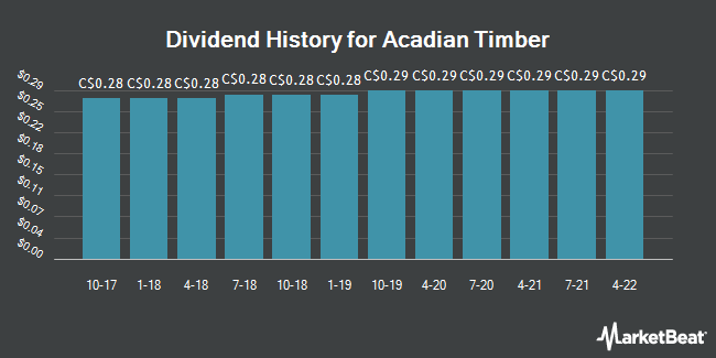 Dividend Payments by Quarter for Acadian Timber (TSE:ADN)