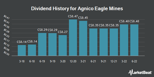 Dividend Payments by Quarter for Agnico Eagle Mines (TSE:AEM)