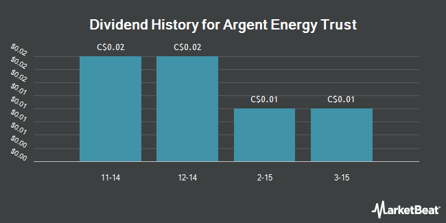 Dividend Payments by Quarter for Argent Energy Trust (TSE:AET.UN)