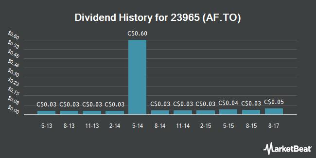 Dividend Payments by Quarter for AlarmForce Industries (TSE:AF)