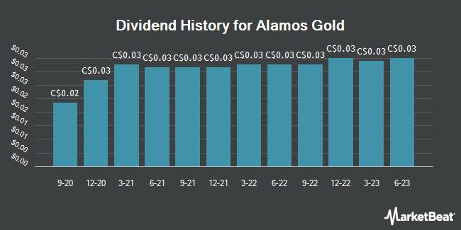 Dividend History for Alamos Gold (TSE:AGI)