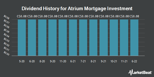 Dividend Payments by Quarter for Atrium Mortgage Investment Corp (TSE:AI)