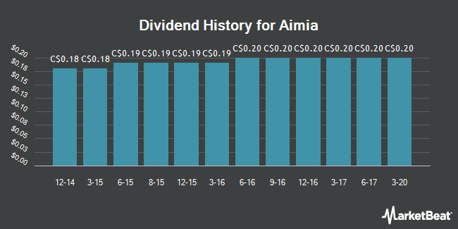 Dividend Payments by Quarter for Aimia (TSE:AIM)