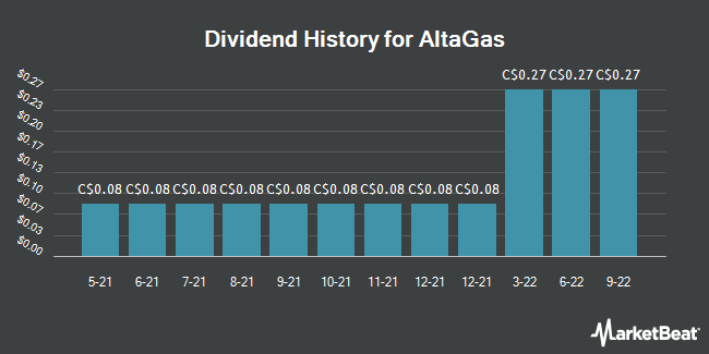 Dividend History for Altagas (TSE:ALA)