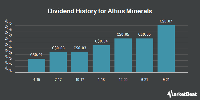 Dividend Payments by Quarter for Altius Minerals (TSE:ALS)