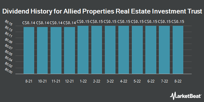 Dividend Payments by Quarter for Allied Properties Real Estate Investment (TSE:AP)