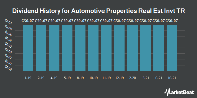 Dividend History for Automotive Properties Real Est Invt TR (TSE:APR.UN)