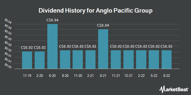 Dividend History for Anglo Pacific Group (TSE:APY)