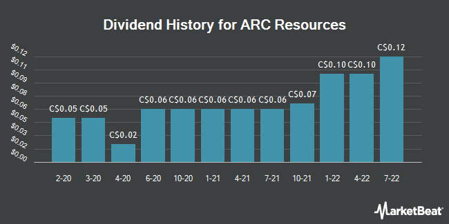 Dividend History for ARC Resources (TSE:ARX)