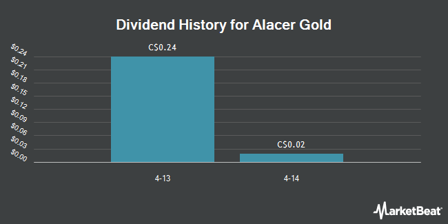 Dividend Payments by Quarter for Alacer Gold Corp (TSE:ASR)
