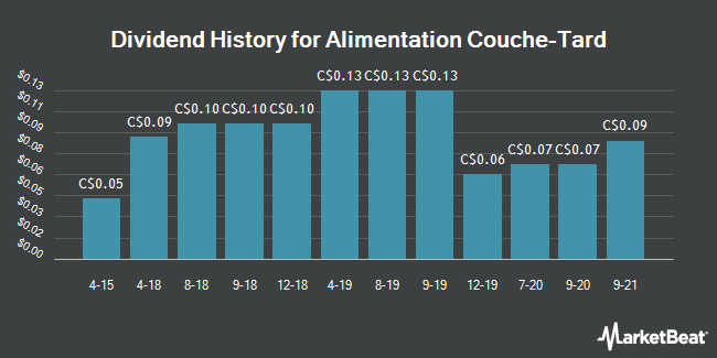Dividend History for Alimentation Couche-Tard (TSE:ATD.A)