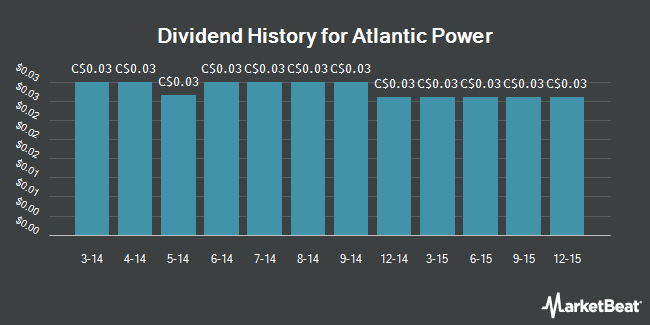 Dividend Payments by Quarter for Atlantic Power (TSE:ATP)