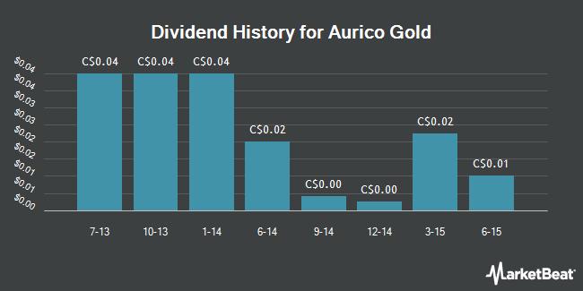 Dividend Payments by Quarter for AuRico Gold (TSE:AUQ)