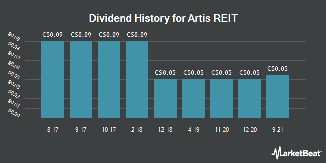 Dividend Payments by Quarter for Artis Real Estate Investment Trust (TSE:AX)